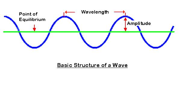 balanced wave form