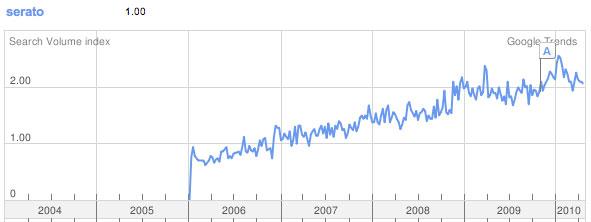 SErato-Trends.jpg